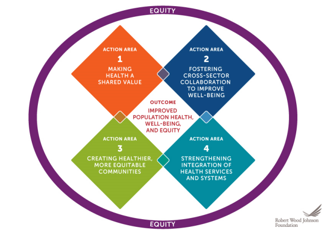 Culture of Health Action Framework graphic