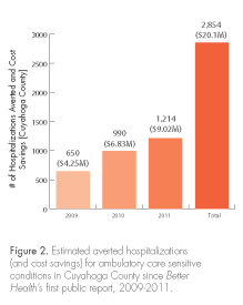 A graph shows estimated averted hospitalizations and saved costs for Cuyahoga County.