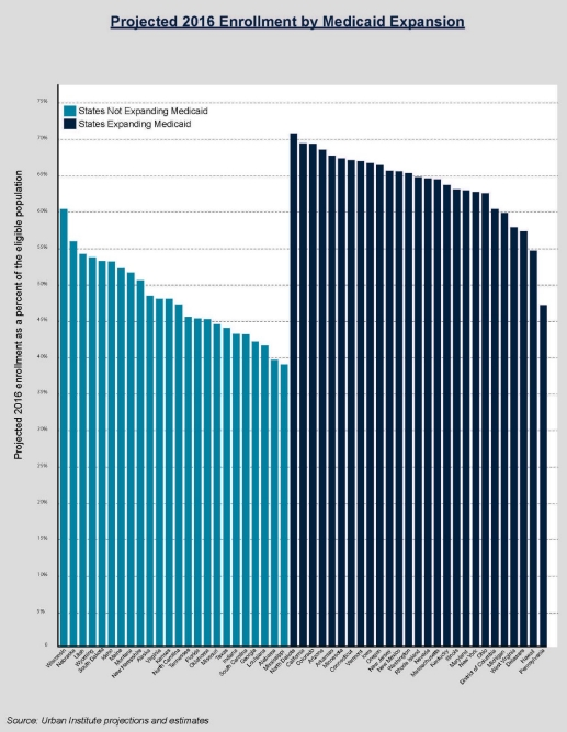 Graph showing projected 2016 enrollment by medicaid expansion.