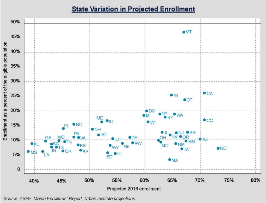 Graph showing state variation in projected enrollment.