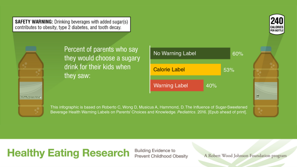 Parents are less likely to choose a sugary drink for children when warning labels are in place.