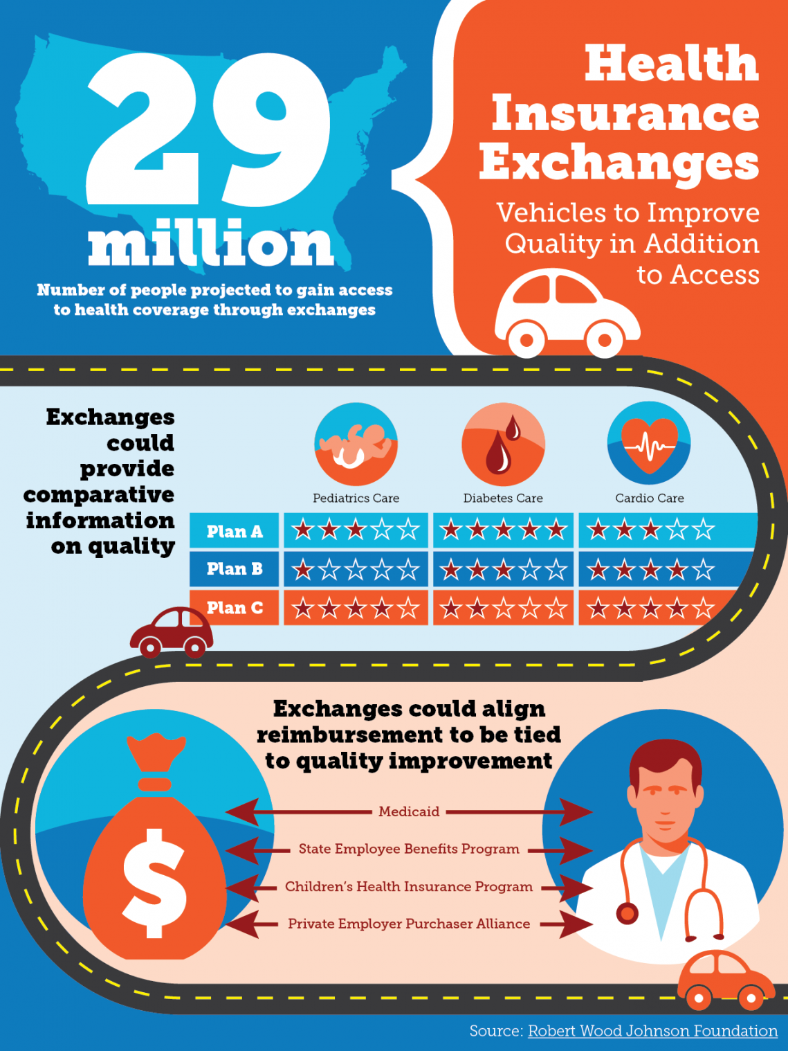 Health Insurance Exchanges: Vehicles to Improve Quality in Addition to Access