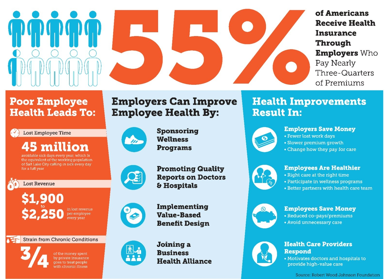 Employer Infographic