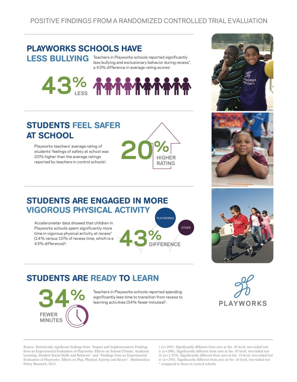 Playworks Infographic