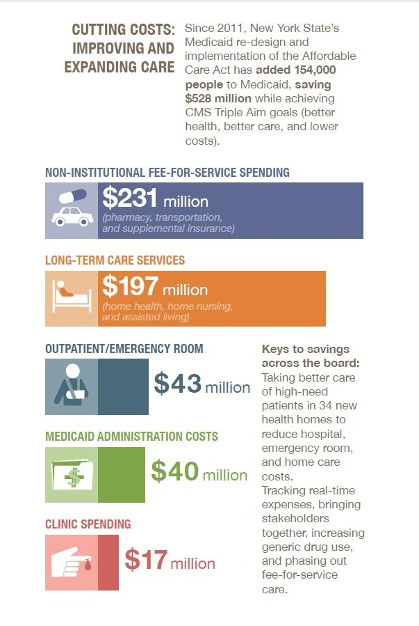 New York Medicaid Re-Design Infographic