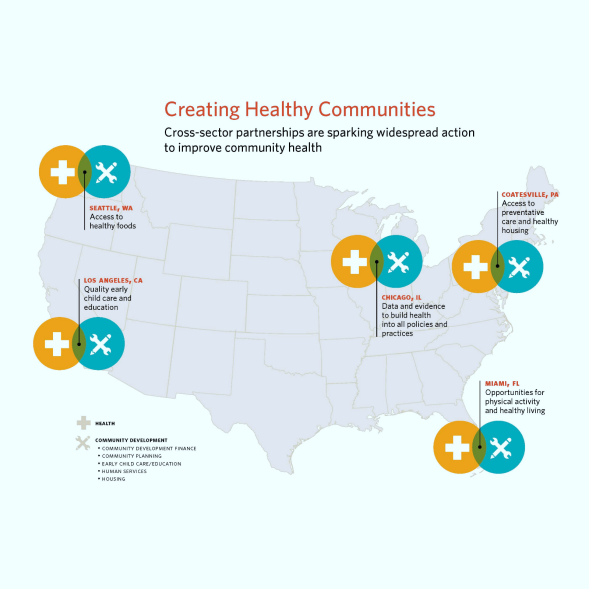 Map showing cross-sector collaborations to build healthier communities.