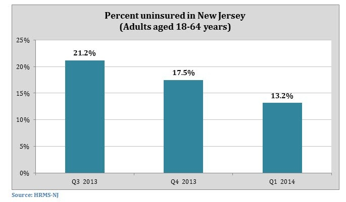 Graph shows the percentage of uninsured in New Jersey.