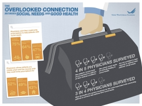 Health Care's Blind Side Overlooked Connection Between Social Needs and Good Health Graphic.
