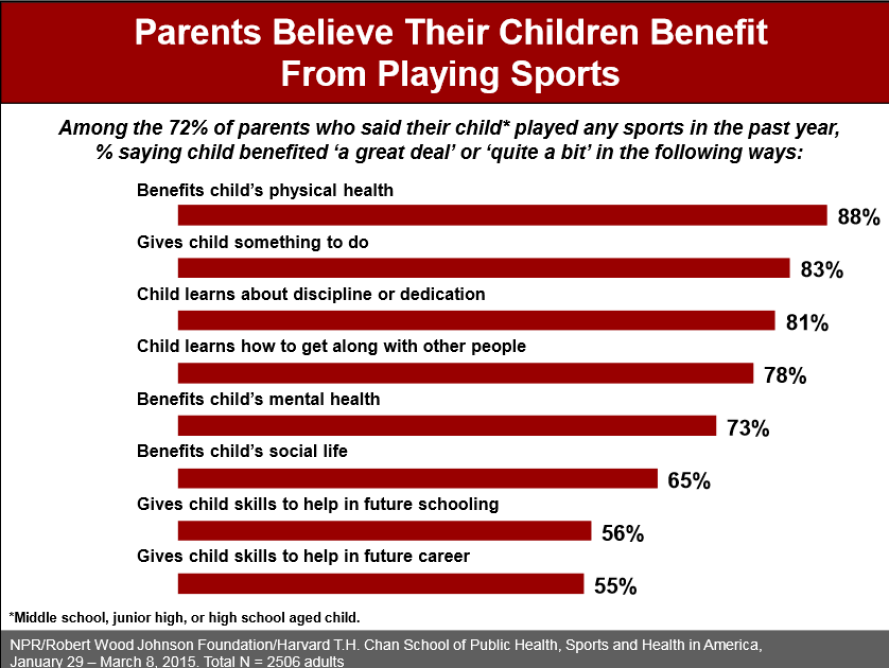 Infographic: Parents believe their children benefit from playing sports in many ways.