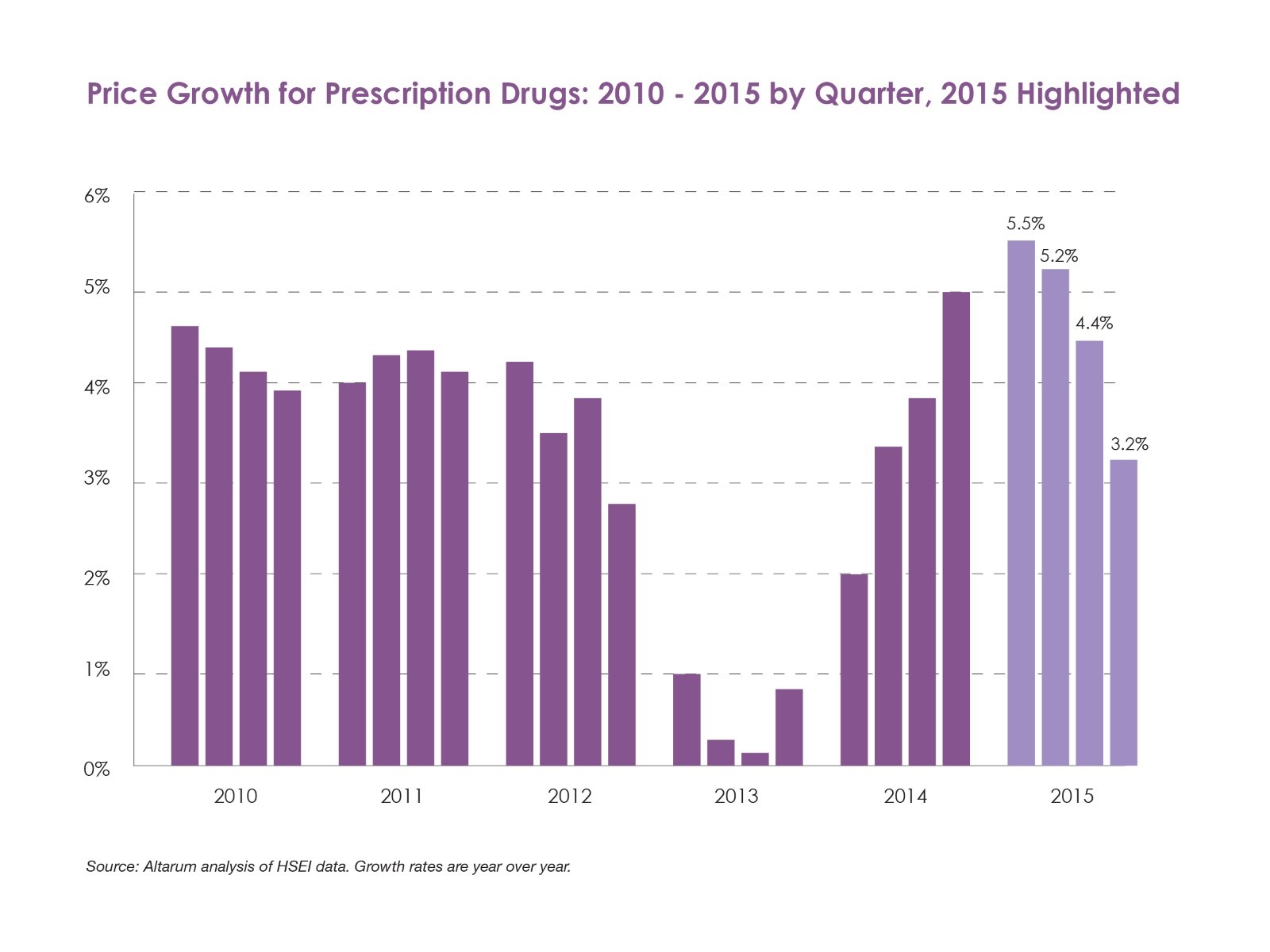 Price growth for prescription drugs between 2010 and 2016.