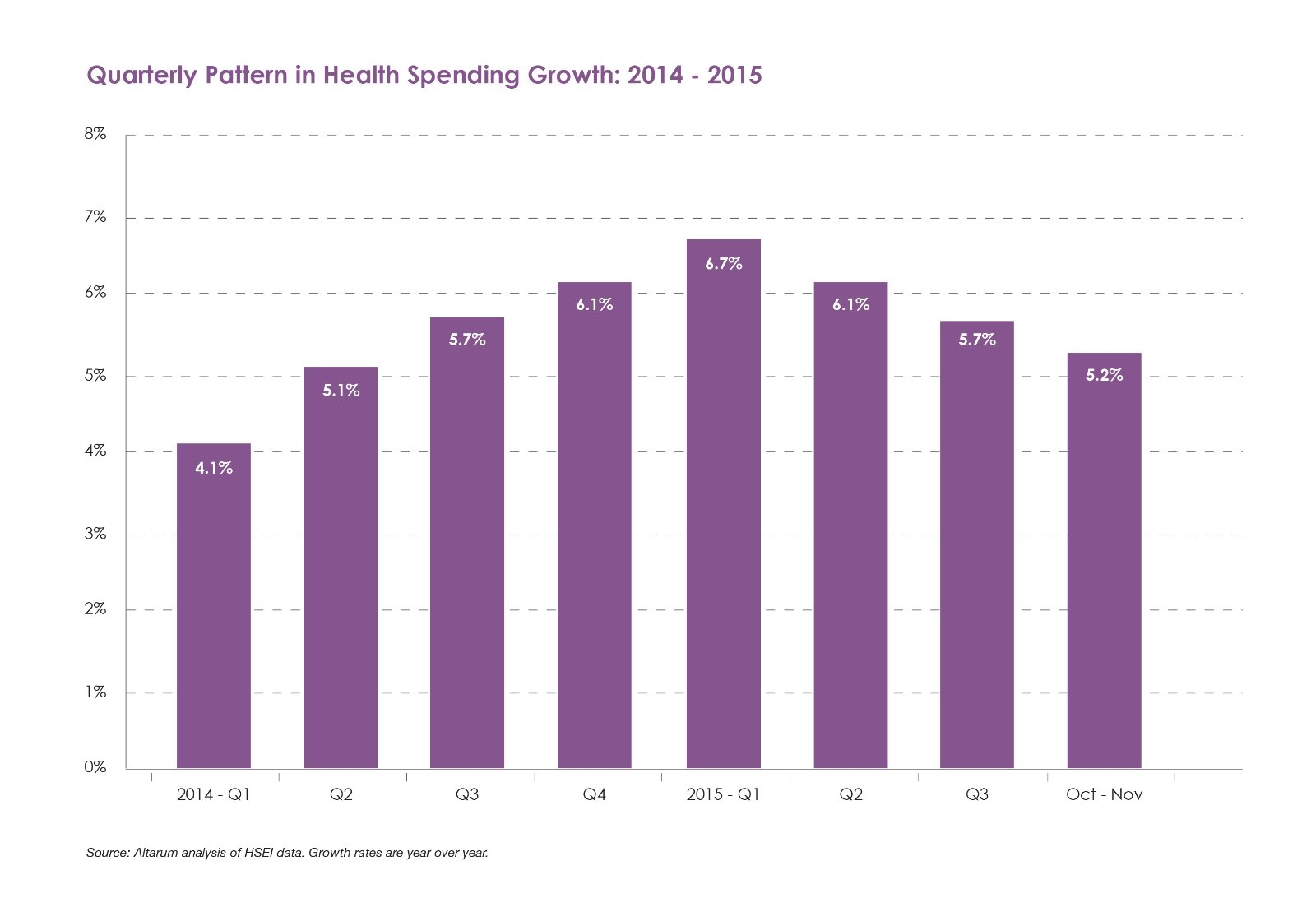 Quarterly Pattern in Health Spending Growth 2014-2015