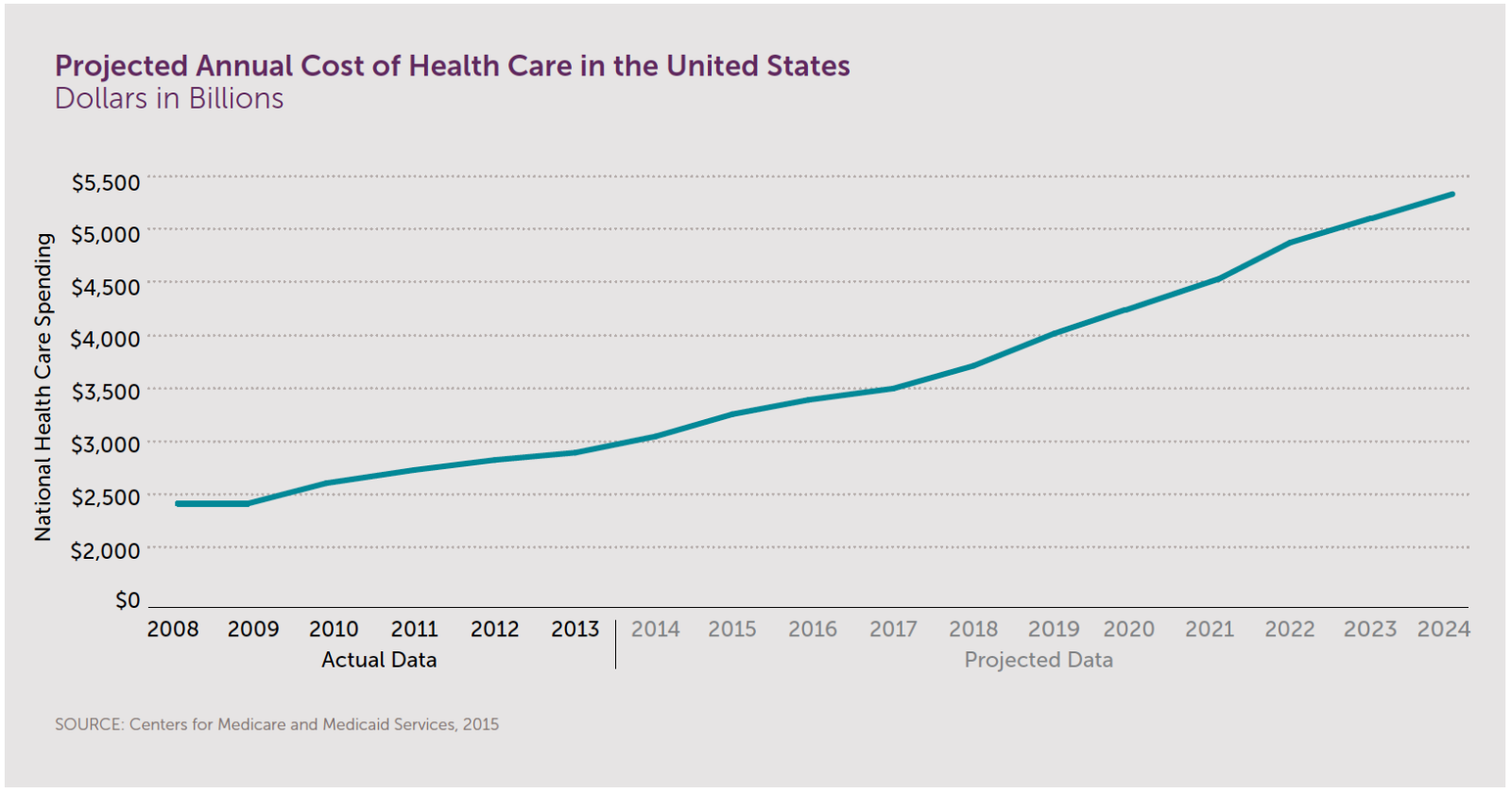 Projected Annual Cost of Health Care in the United States