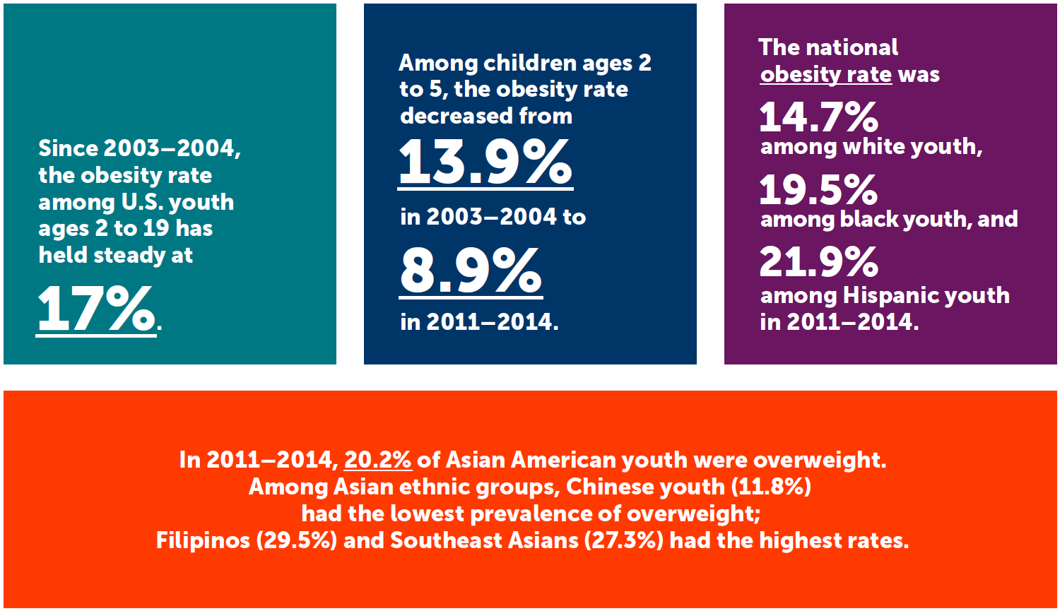 "Graphics with text about ""Declining Childhood Obesity Rates: Key Facts"""
