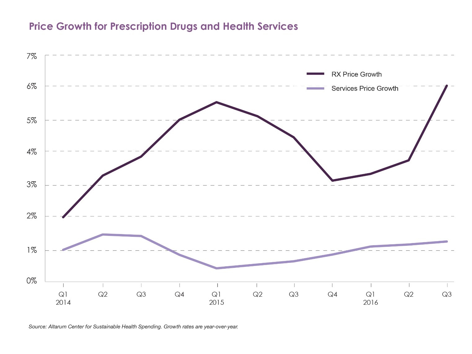 Graph showing price growth for prescription drugs and health services