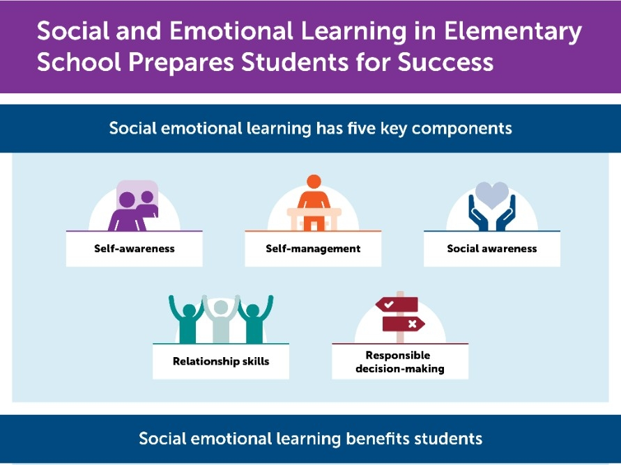 Social and Emotional Learning in Elementary Schools