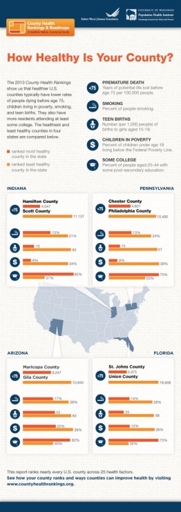 2013 County Health Rankings infographic