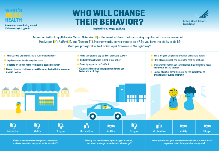 What's Next Health Infographic: Who Will Change Their Behavior?
