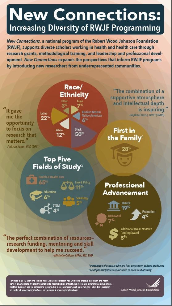 New Connections: Increasing Diversity of RWJF Programming