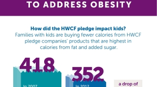 Infographic: Food and Beverage Companies come together to address obesity.