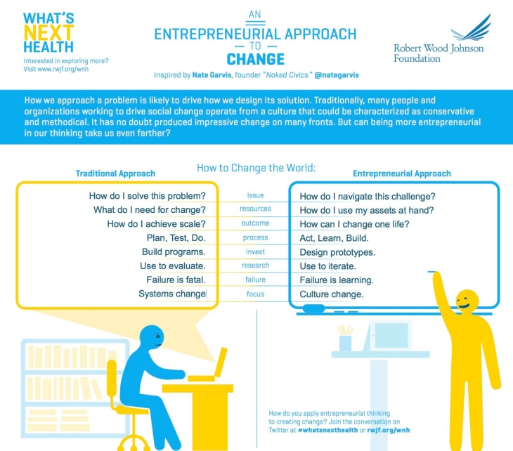 Infographice: An Entrepreneurial Approach to Change