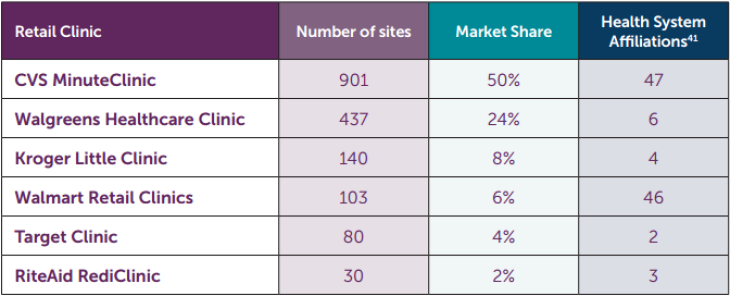 This table shows the Value Proposition of Retail Clinics.