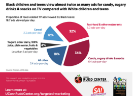 Black children and teens see almost twice as many ads for junk food on TV.