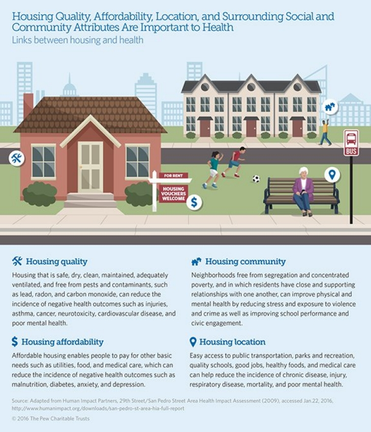 Pew graphic showing how housing quality, affordability, location, and surrounding social and community attributes are important to health.
