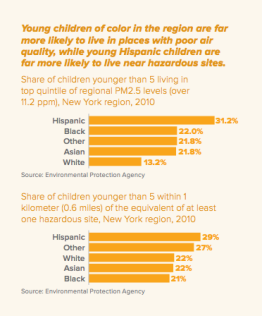 Infographic showing children of color in the New York Metropolitan Region live in places with poor air quality.