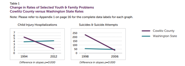 Chart about change in rates of selected youth and family problems in Cowlitz county versus Washington State.