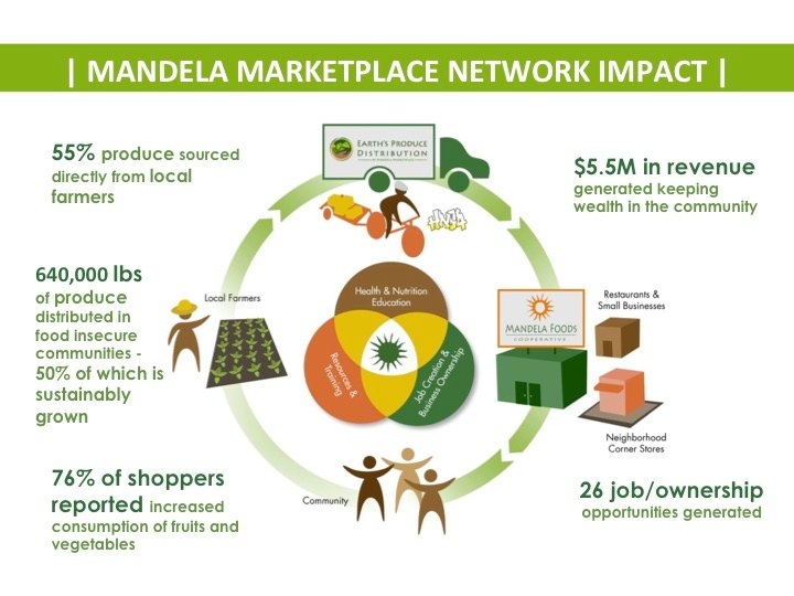 Chart that shows the network impact of the Mandela MarketPlace.