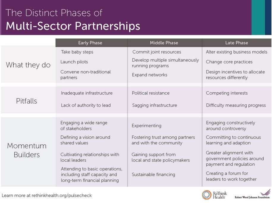 Phases of Multi-Sector Partnerships table