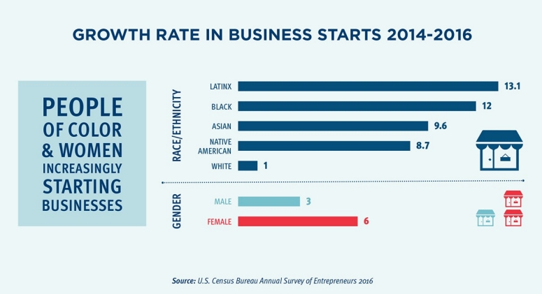 Growth Rate in Business Starts infographic.