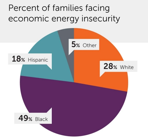 Energy Insecurity chart.