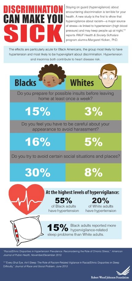Discrimination Can Make You Sick Infographic