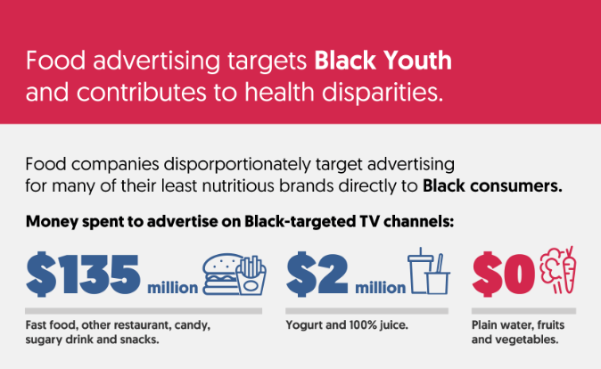 Infographic showing food advertising targets black youth and contributes to health disparities.