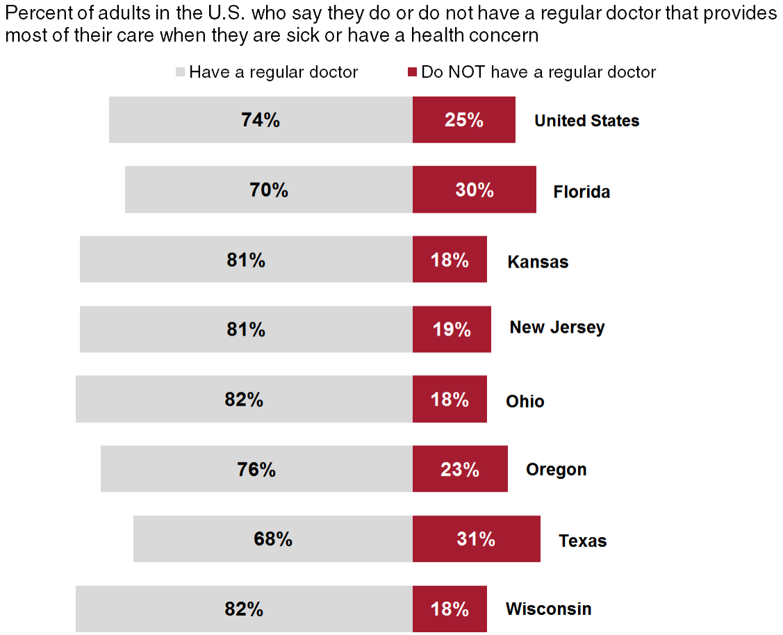Graph showing percent of adults in the U.S. who say they do or do not have a regular doctor that provides most of their care when they are sick or have a health concern