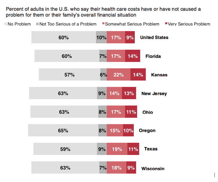 Graph showing percent of adults in the U.S. who say their health care costs have or have not caused a problem for them or their family's overall financial situation.