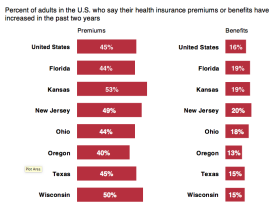 Graph showing percent of adults in the U.S. who say their health insurance premiums or benefits have increased in the past two years.