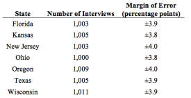 Table showing margin of error from interviews