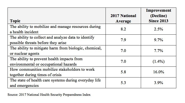 Final-Measure Categories: 2017 National Health Security Preparedness Index