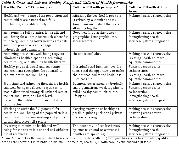 Table 1: Crosswalk between Healthy People and Culture of Health frameworks