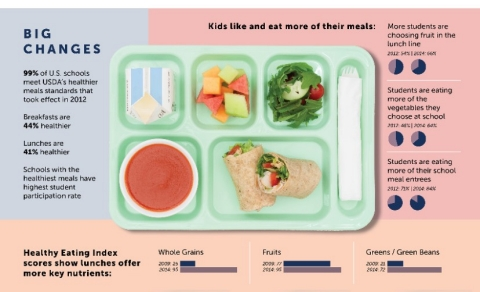 School Meals Help Millions of Kids Grow Up Healthy