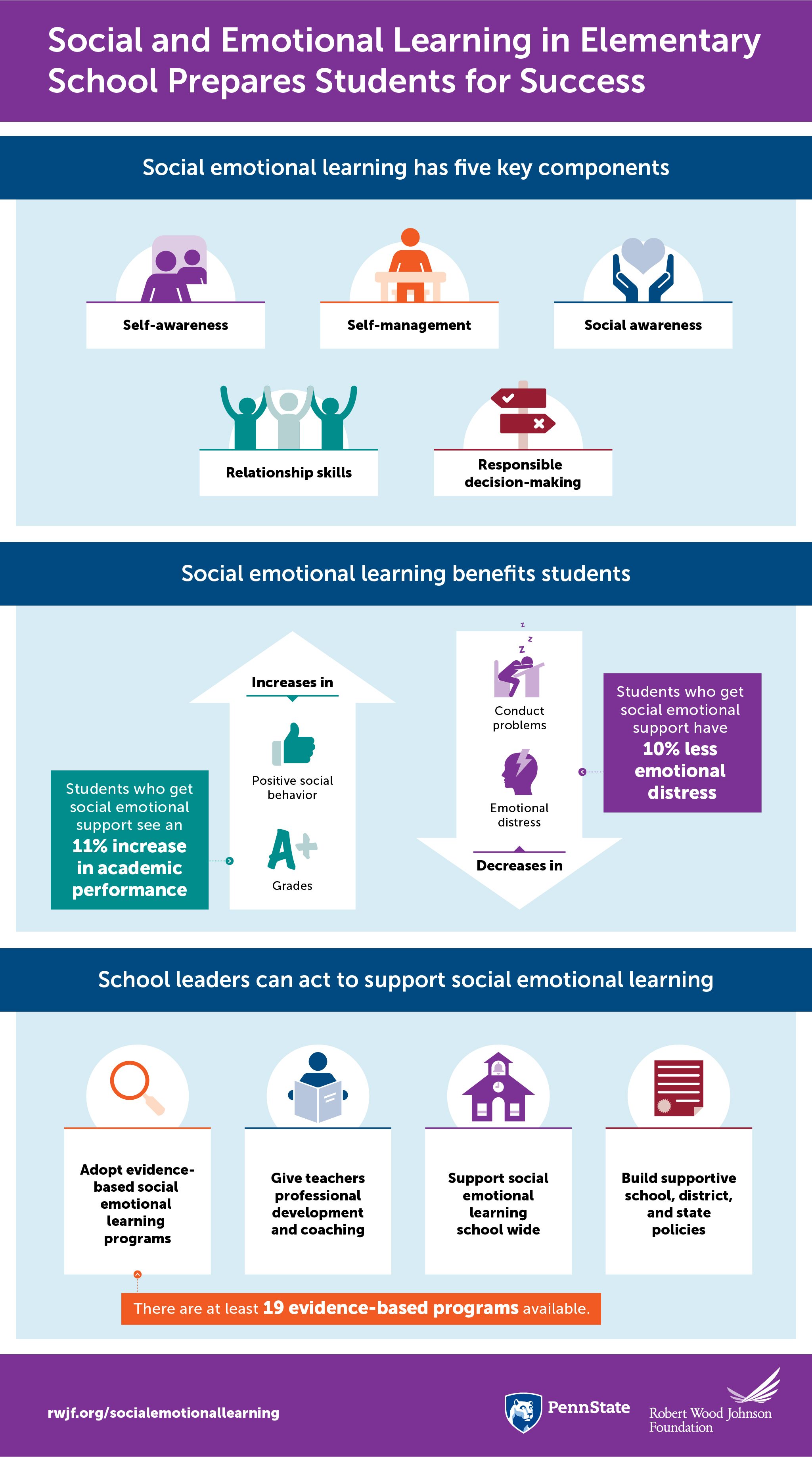 When Social And Emotional Learning Is >> Social Emotional Learning In Elementary School Infographic Rwjf