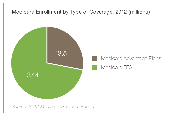 Graph showing medicare enrollment by type coverage.