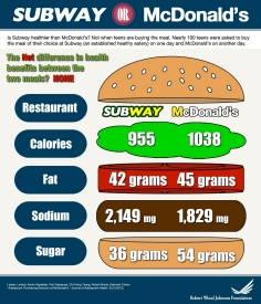 Is Subway Healthier Than McDonald's?