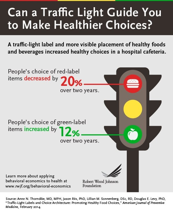 Infographic: Can a Traffic Light Guide You to Make Healthier Choices
