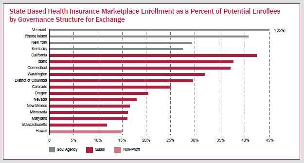 Graph Showing State-Based Health Insurance Marketplace Enrollment as a Percent of Potential Enrollees by Governance Structure for Exchange
