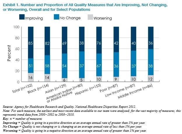 Reducing Health Care Disparities: Where Are We Now?