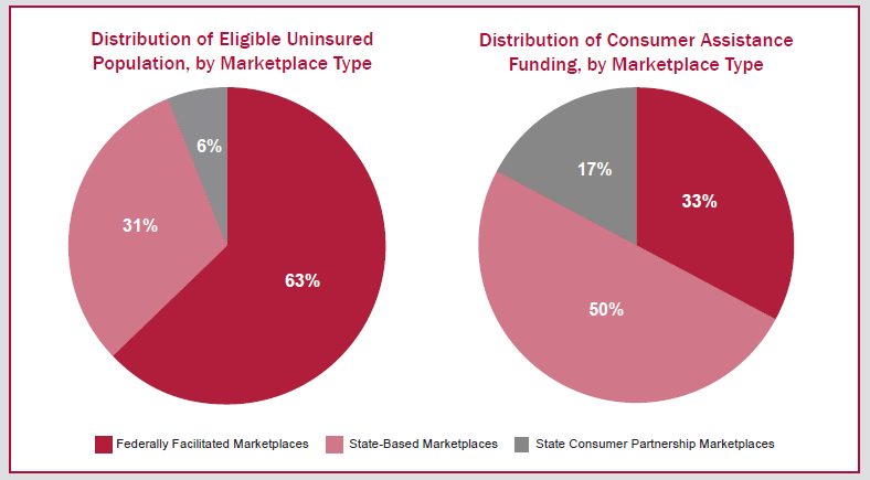 Pie-graph showing distribution of eligible uninsured population and consumer assistance funding, by marketplace type