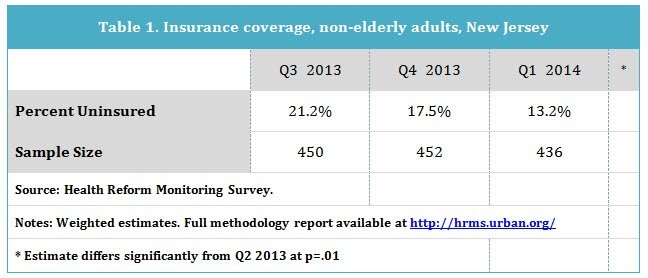 Graph shows insurance coverage of non-elderly adults in New Jersey.